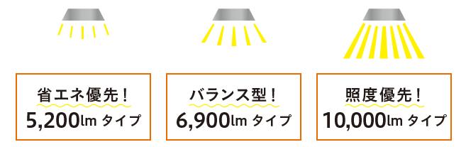 3つのタイプから使用用途に応じて明るさのバージョンが選べる